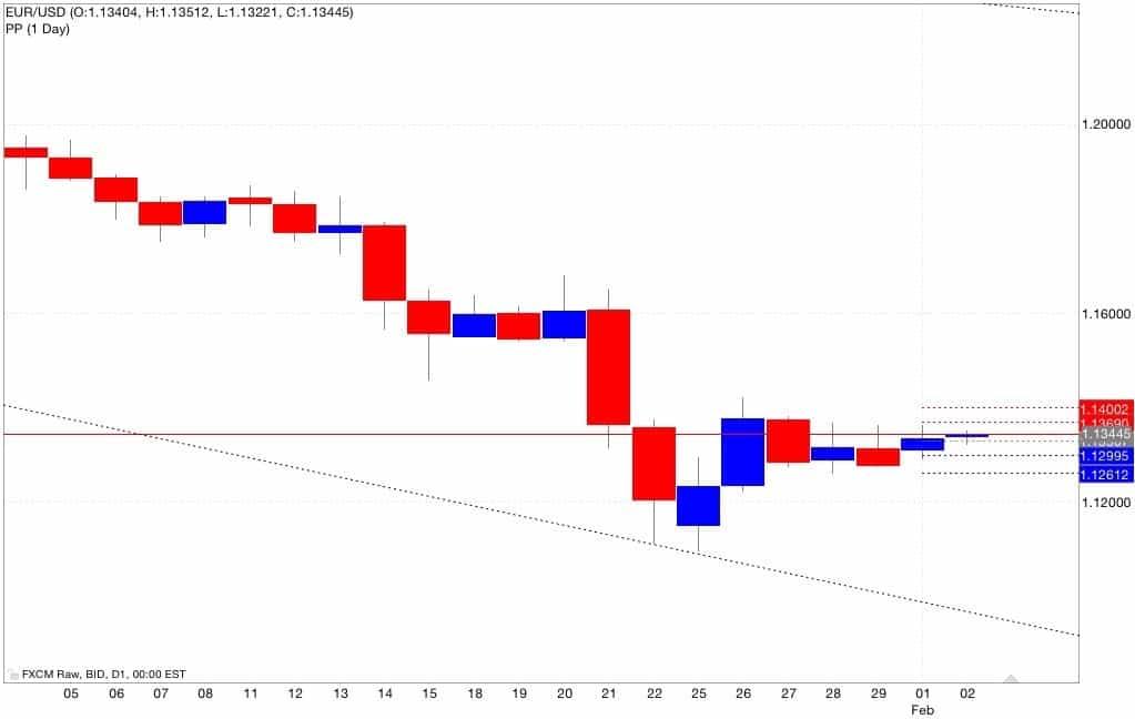 Eur/usd pivot point 03/02/2015