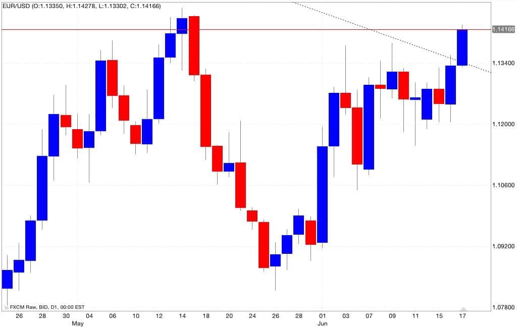 analisi euro dollaro