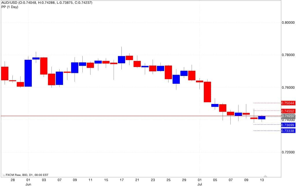 aud usd pivot pint