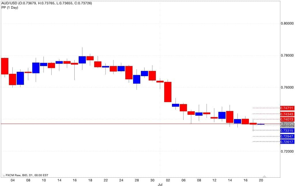 aud usd pivot point