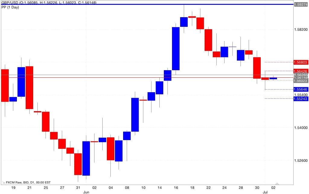 gbp usd pivot point