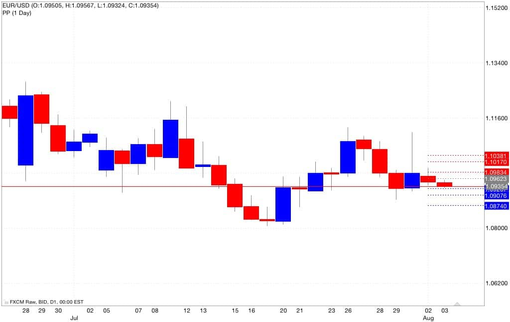eur usd pivot point