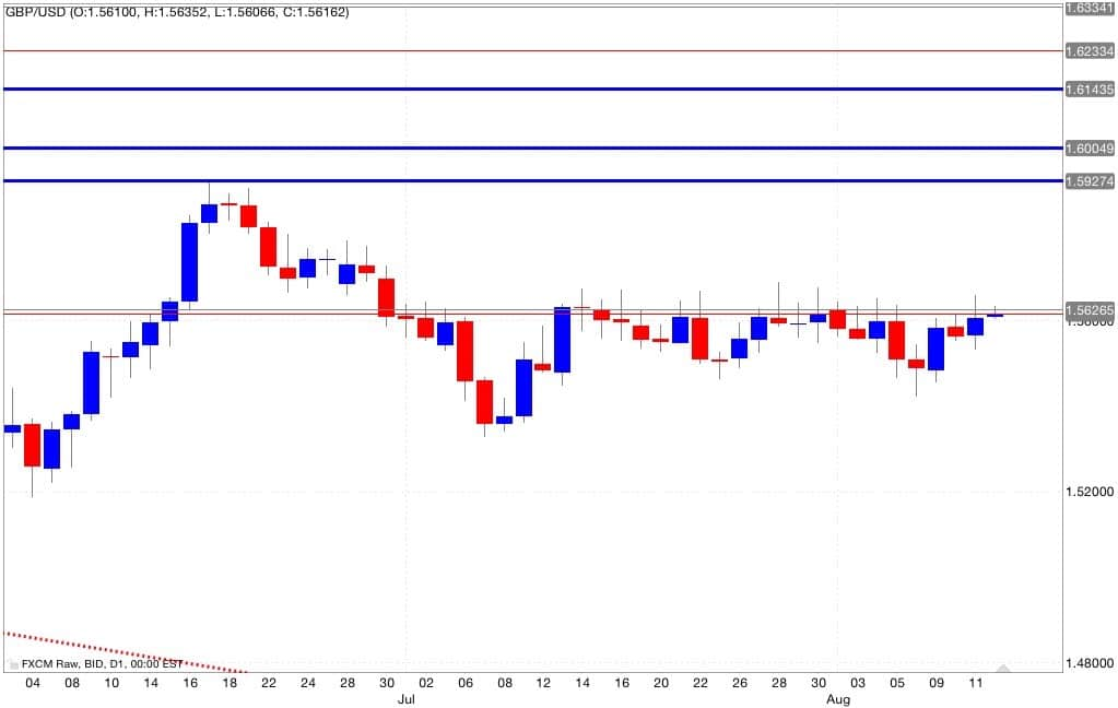 gbp usd analisi