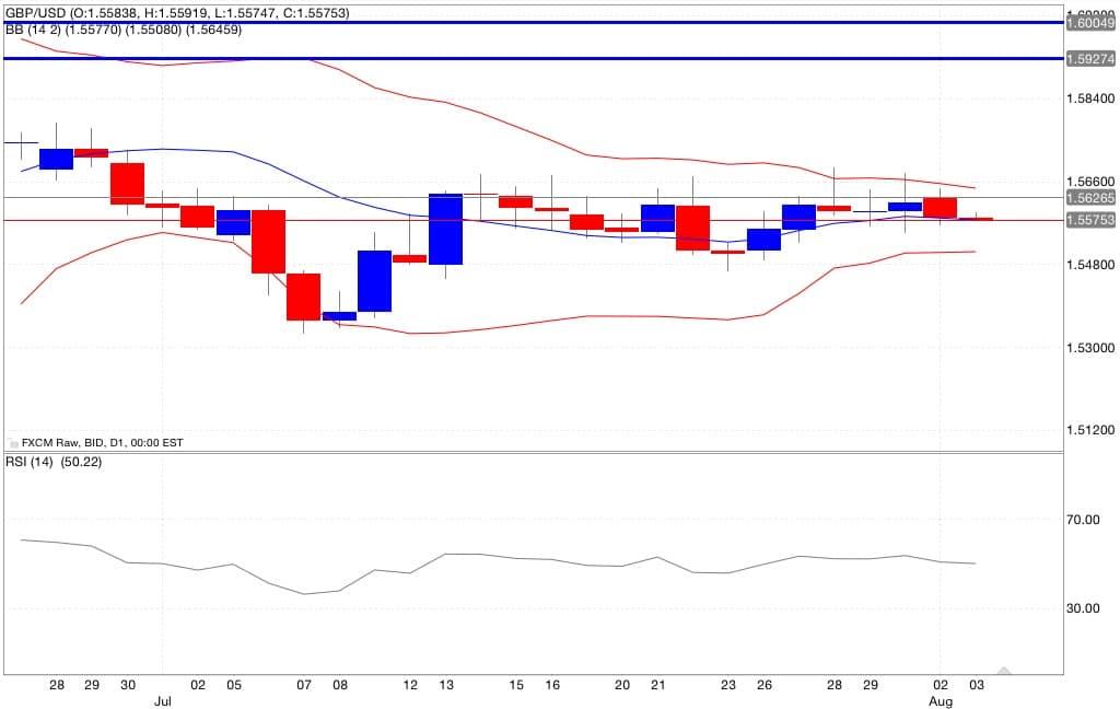 gbp usd indicatori
