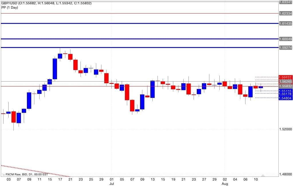 gbp usd pivot pooint