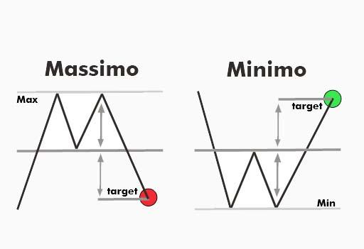 Doppio_Massimo_e_Doppio_Minimo
