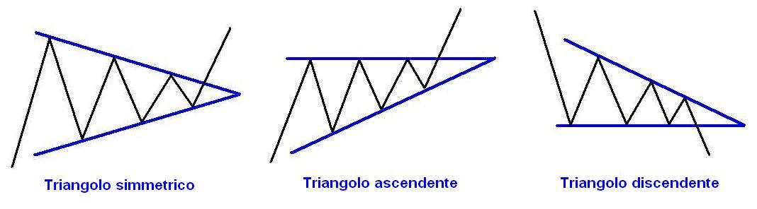 triangoli1